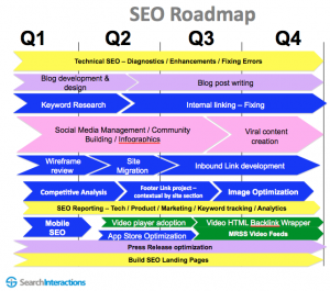 How to Create an SEO Roadmap