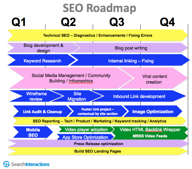 How To Create An SEO Roadmap SEO Consultant Shimon Sandler - Research roadmap template
