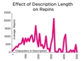 Effect of Description Length on Pins