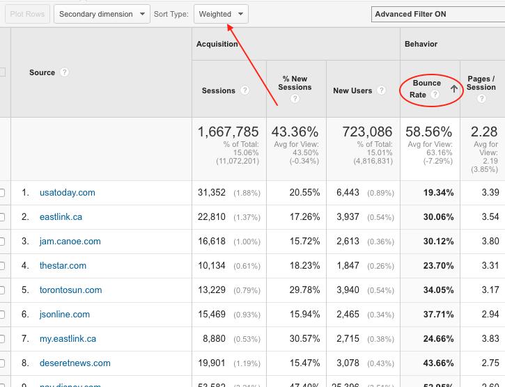 Referrals report - Google Analytics