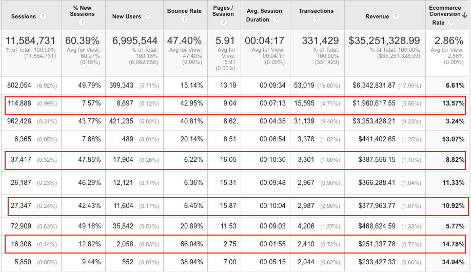 Landing pages report - Google Analytics